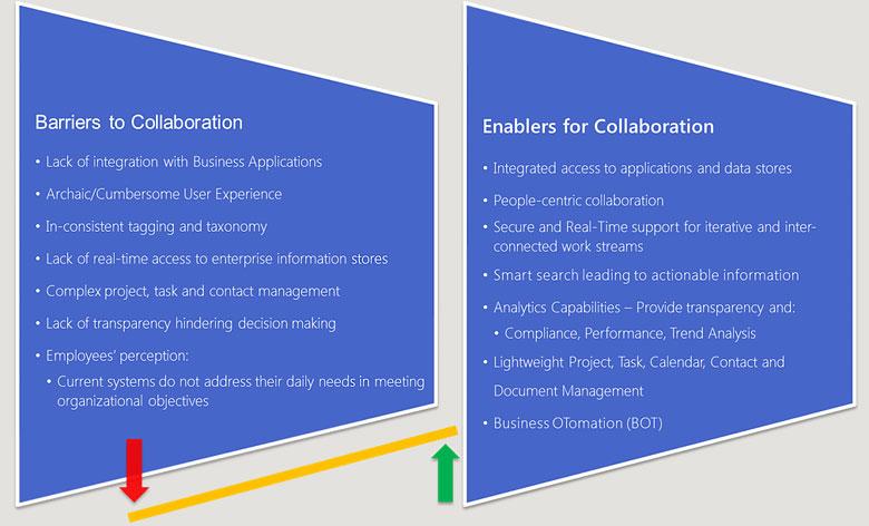 Corporate Presentation Layer
