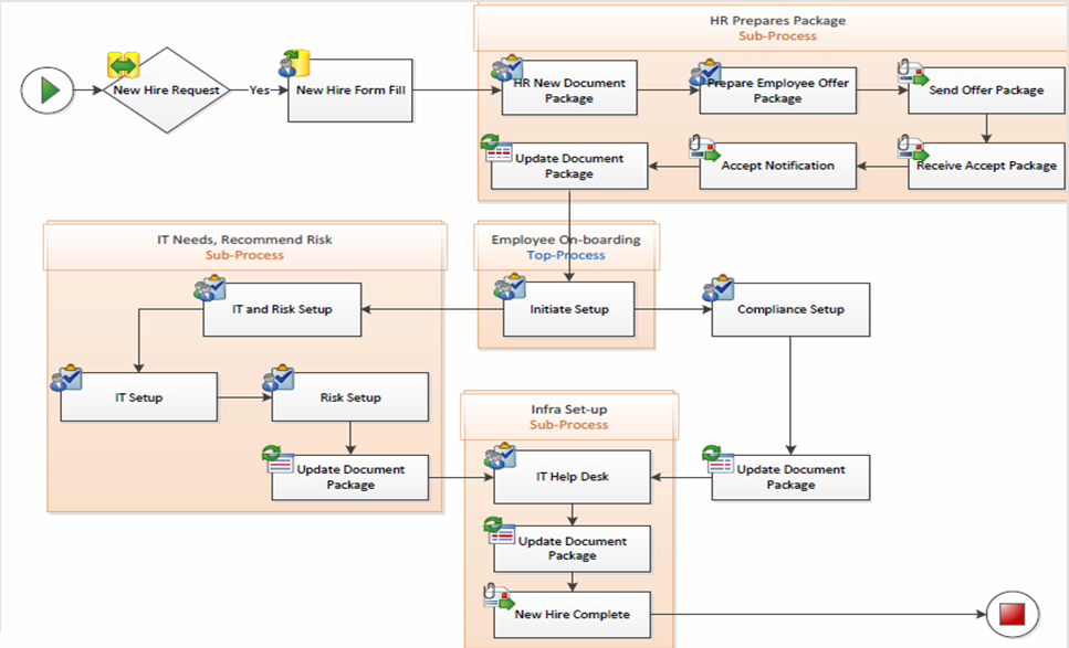 Business Process Case Study N Y Based Financial Service Firm SIAL TP - How to document business processes